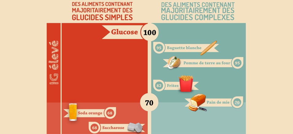 sucre et cancer du poumon